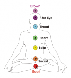Chakras_Demostration.png